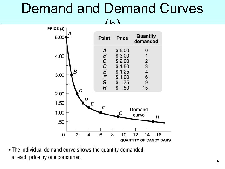 Demand Curves (b) • The individual demand curve shows the quantity demanded at each