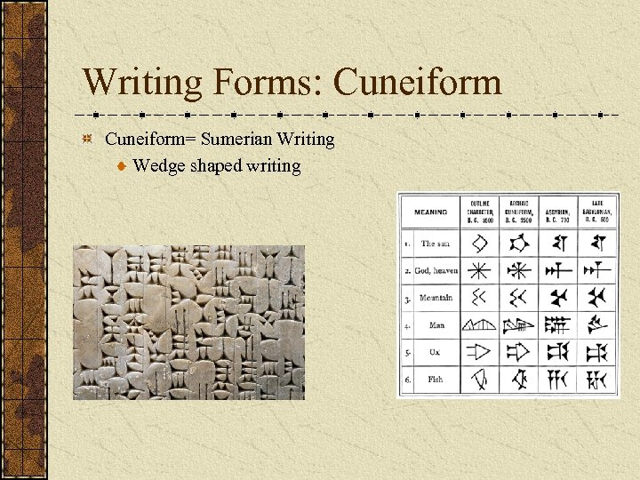 Writing Forms: Cuneiform= Sumerian Writing Wedge shaped writing
