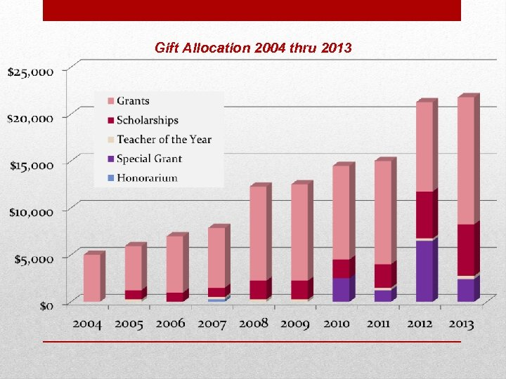 Gift Allocation 2004 thru 2013