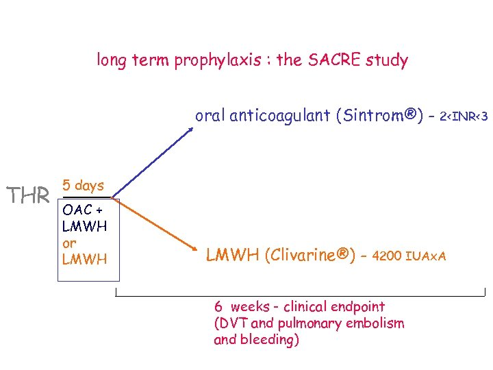 long term prophylaxis : the SACRE study oral anticoagulant (Sintrom®) - THR 2<INR<3 5
