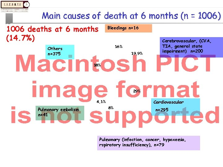 Main causes of death at 6 months (n = 1006) 1006 deaths at 6