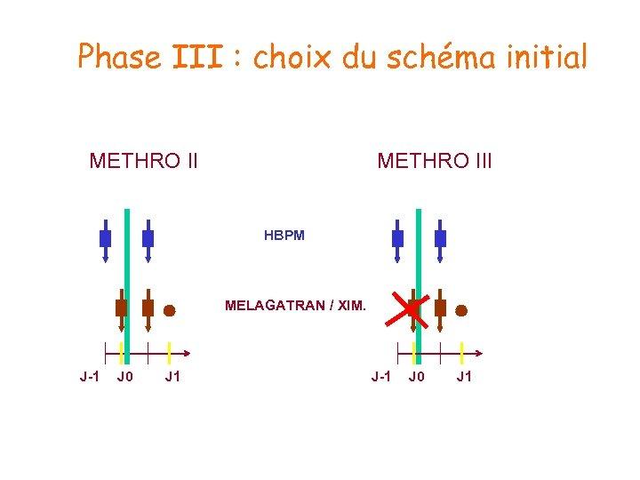 Phase III : choix du schéma initial METHRO III HBPM MELAGATRAN / XIM. J-1