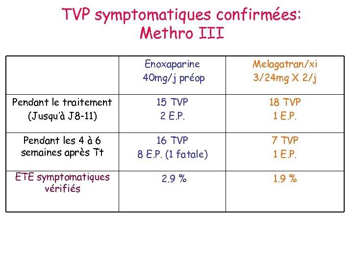 TVP symptomatiques confirmées: Methro III Enoxaparine 40 mg/j préop Melagatran/xi 3/24 mg X 2/j