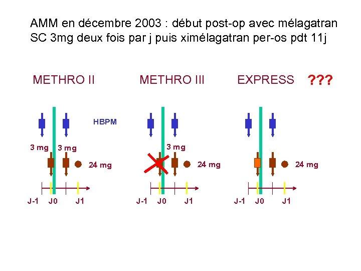 AMM en décembre 2003 : début post-op avec mélagatran SC 3 mg deux fois