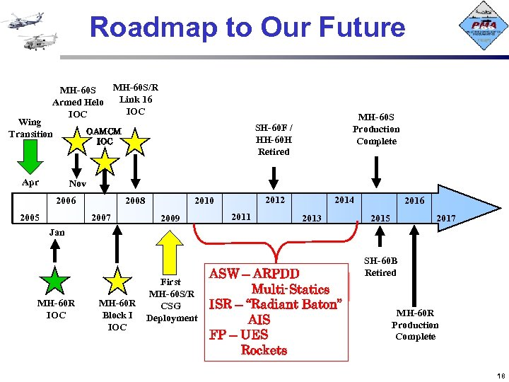 Roadmap to Our Future MH-60 S/R MH-60 S Link 16 Armed Helo IOC Wing