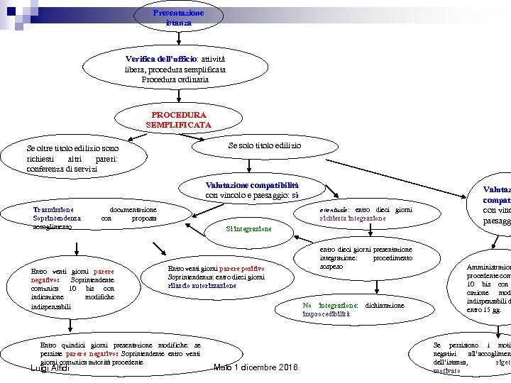 Presentazione istanza Verifica dell'ufficio: attività libera, procedura semplificata Procedura ordinaria PROCEDURA SEMPLIFICATA Se solo