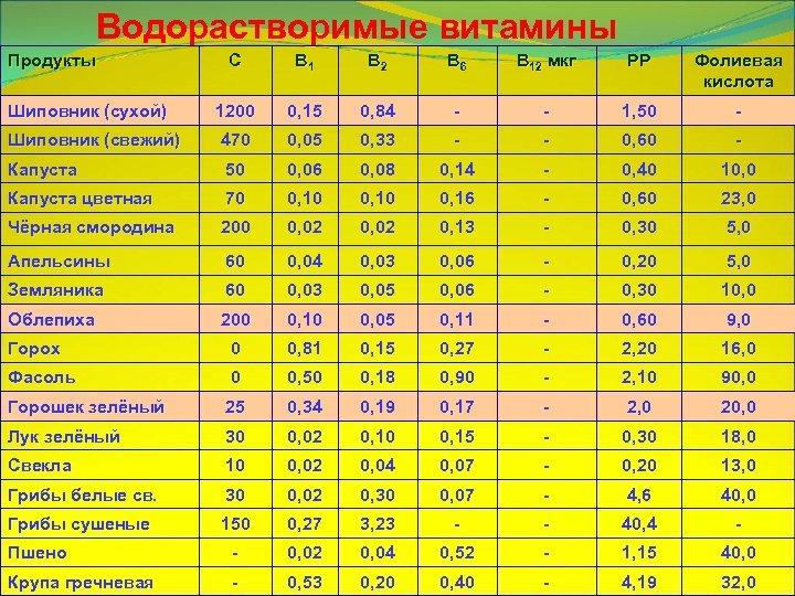 Водорастворимые витамины Продукты С В 1 В 2 В 6 В 12 мкг РР