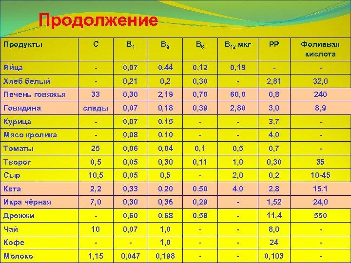Продолжение Продукты С В 1 В 2 В 6 В 12 мкг РР Фолиевая