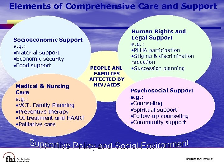 Elements of Comprehensive Care and Support Socioeconomic Support e. g. : • Material support