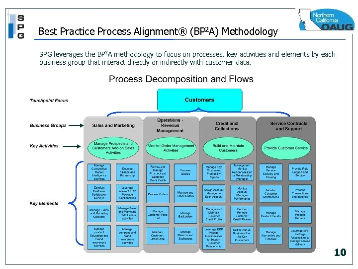 Best Practice Process Alignment® (BP 2 A) Methodology SPG leverages the BP 2 A