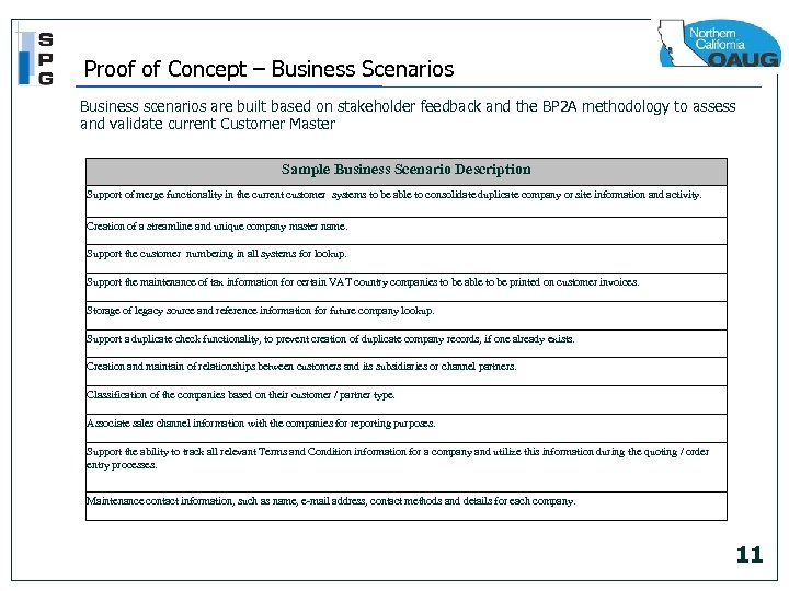 Proof of Concept – Business Scenarios Business scenarios are built based on stakeholder feedback