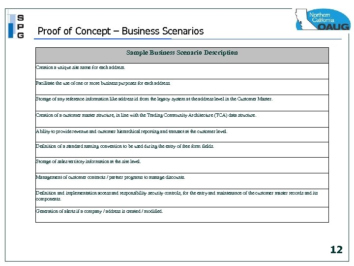 Proof of Concept – Business Scenarios Sample Business Scenario Description Creation a unique site