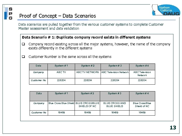 Proof of Concept – Data Scenarios Data scenarios are pulled together from the various