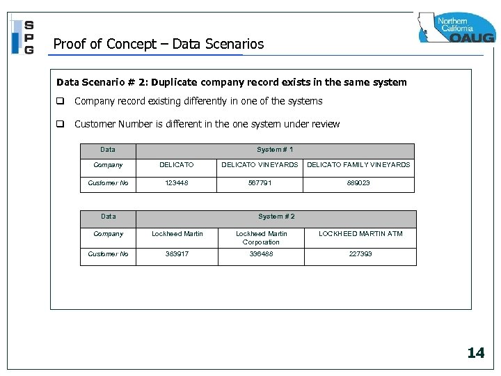 Proof of Concept – Data Scenarios Data Scenario # 2: Duplicate company record exists