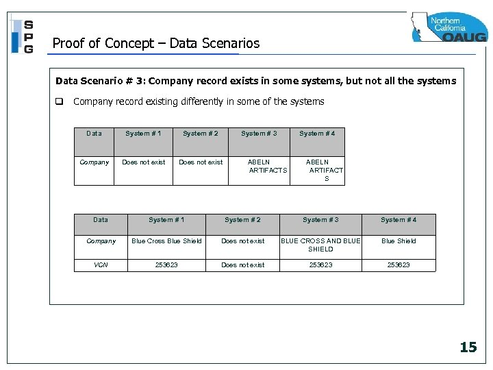 Proof of Concept – Data Scenarios Data Scenario # 3: Company record exists in