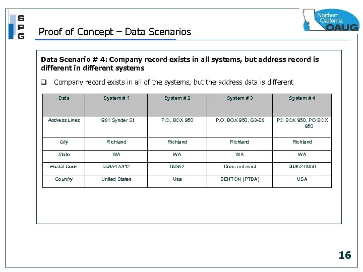 Proof of Concept – Data Scenarios Data Scenario # 4: Company record exists in