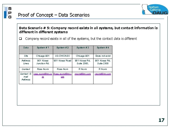Proof of Concept – Data Scenarios Data Scenario # 5: Company record exists in