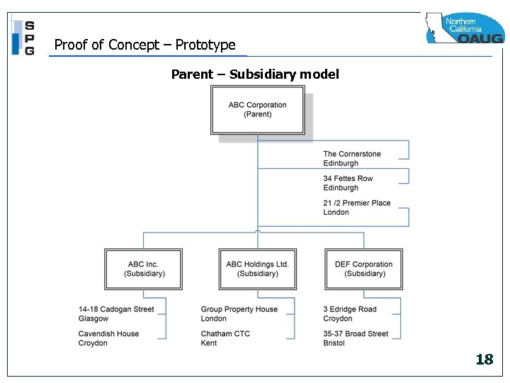 Proof of Concept – Prototype Parent – Subsidiary model 18