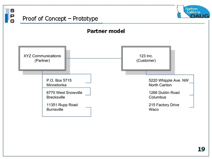 Proof of Concept – Prototype Partner model 19
