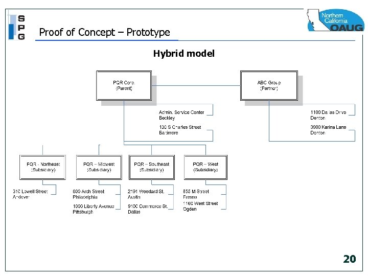 Proof of Concept – Prototype Hybrid model 20