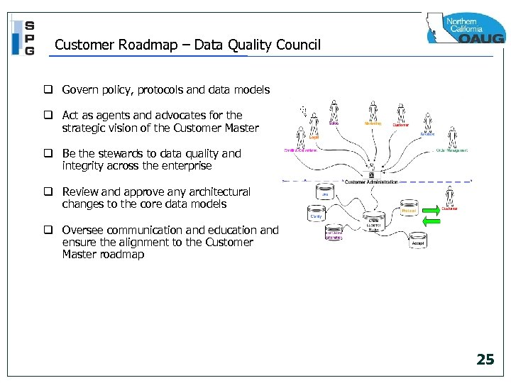 Customer Roadmap – Data Quality Council q Govern policy, protocols and data models q