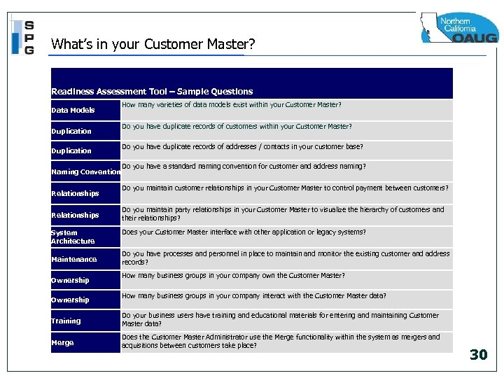 What's in your Customer Master? Readiness Assessment Tool – Sample Questions Data Models Duplication