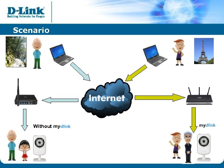 Scenario Without mydlink