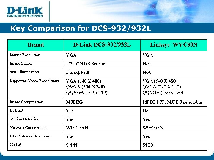 Key Comparison for DCS-932/932 L Brand D-Link DCS-932/932 L Linksys WVC 80 N Sensor
