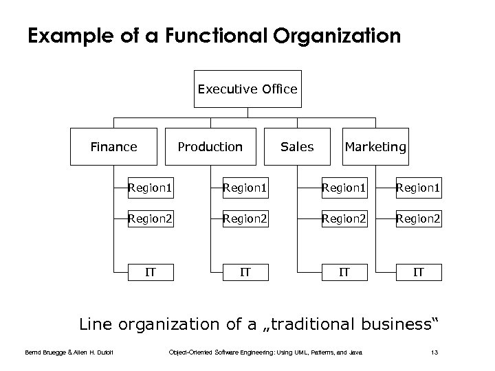 Example of a Functional Organization Executive Office Finance Production Sales Marketing Region 1 Region