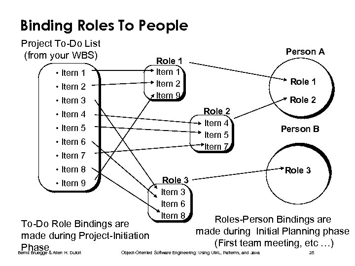 Binding Roles To People Project To-Do List (from your WBS) • Item 1 •