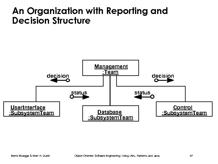 An Organization with Reporting and Decision Structure Management : Team decision status User. Interface