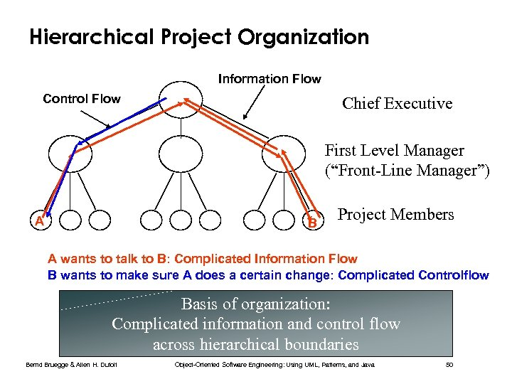 """Hierarchical Project Organization Information Flow Control Flow Chief Executive First Level Manager (""""Front-Line Manager"""")"""