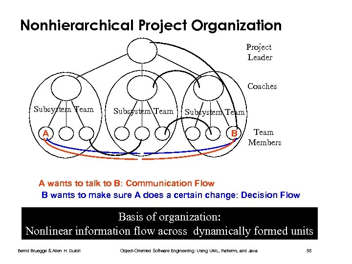 Nonhierarchical Project Organization Project Leader Coaches Subsystem Team A Subsystem Team B Team Members
