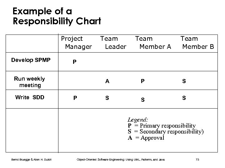 Example of a Responsibility Chart Project Manager Develop SPMP Team Member A Team Member