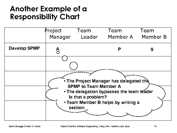 Another Example of a Responsibility Chart Project Manager Develop SPMP A Team Leader Team
