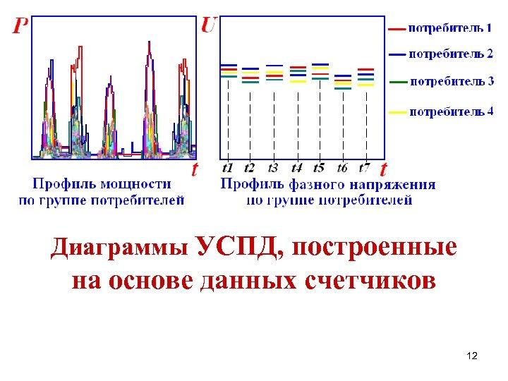 Диаграммы УСПД, построенные на основе данных счетчиков 12