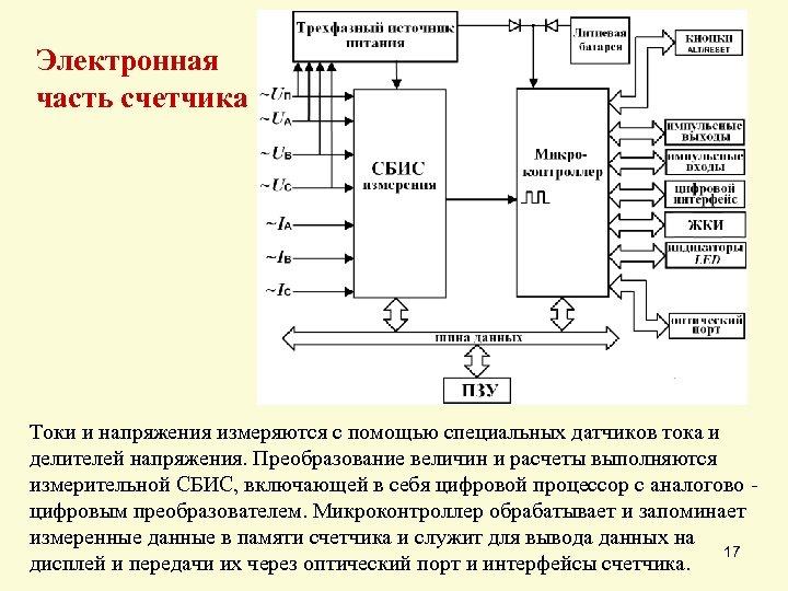 Электронная часть счетчика Токи и напряжения измеряются с помощью специальных датчиков тока и делителей