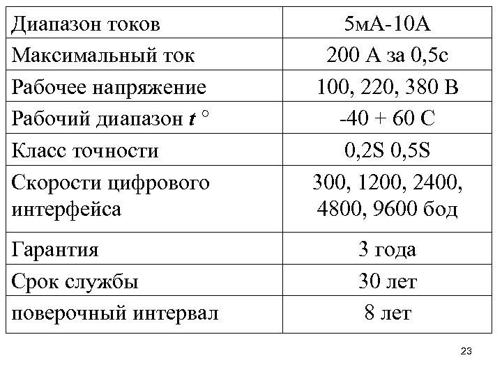 Диапазон токов Максимальный ток Рабочее напряжение Рабочий диапазон t ° Класс точности Скорости цифрового