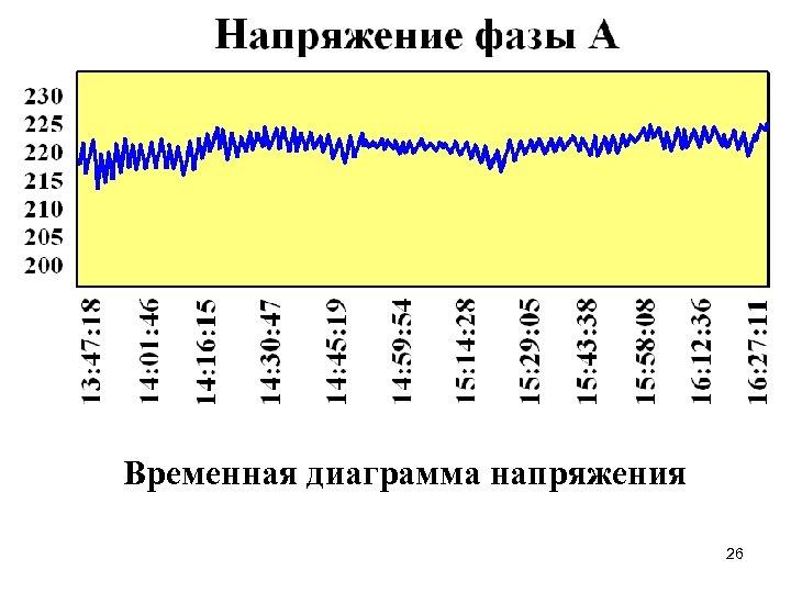 Временная диаграмма напряжения 26