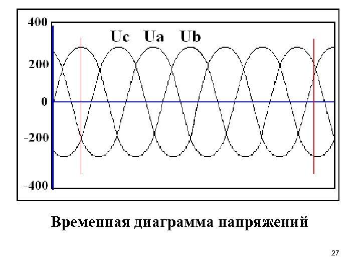 Временная диаграмма напряжений 27
