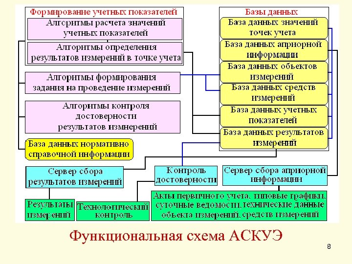 Функциональная схема АСКУЭ 8