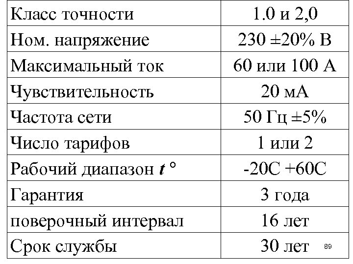 Класс точности Ном. напряжение Максимальный ток Чувствительность Частота сети Число тарифов Рабочий диапазон t