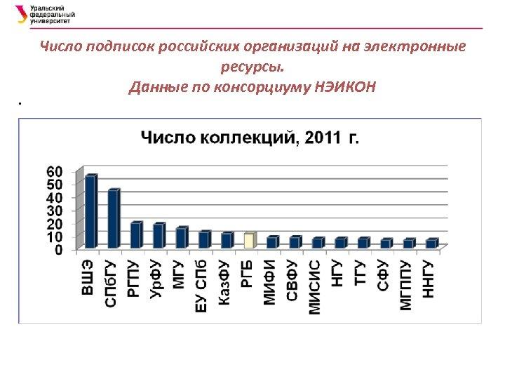 Число подписок российских организаций на электронные ресурсы. Данные по консорциуму НЭИКОН