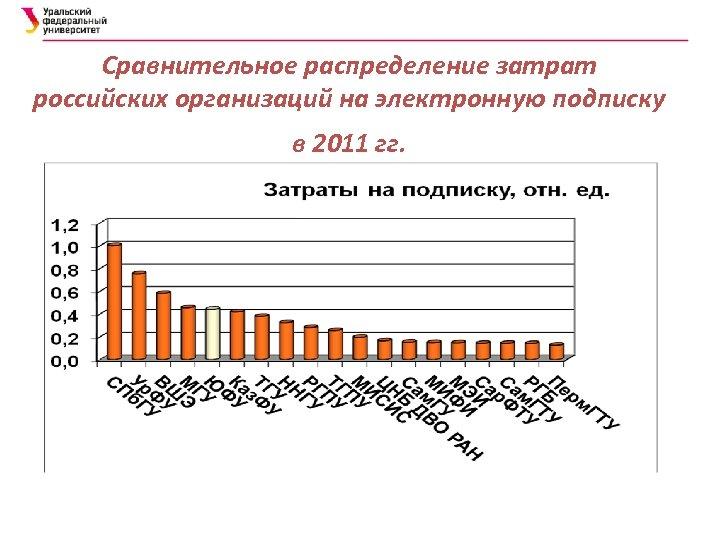 Сравнительное распределение затрат российских организаций на электронную подписку в 2011 гг.