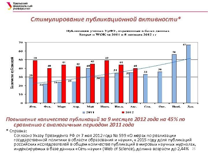 Стимулирование публикационной активности* Повышение количества публикаций за 9 месяцев 2012 года на 45% по