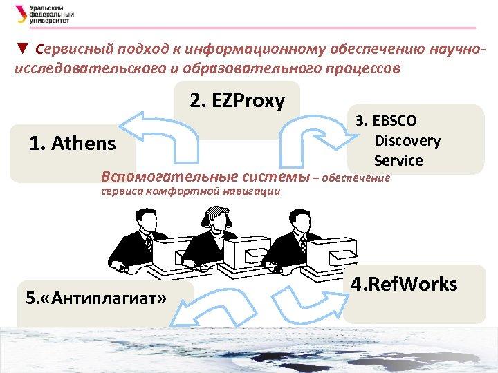 ▼ Сервисный подход к информационному обеспечению научноисследовательского и образовательного процессов 2. EZProxy 1. Athens