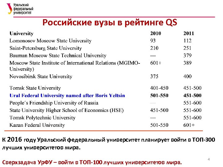 Российские вузы в рейтинге QS К 2016 году Уральский федеральный университет планирует войти в