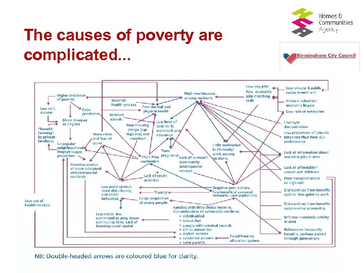 The causes of poverty are complicated. . .