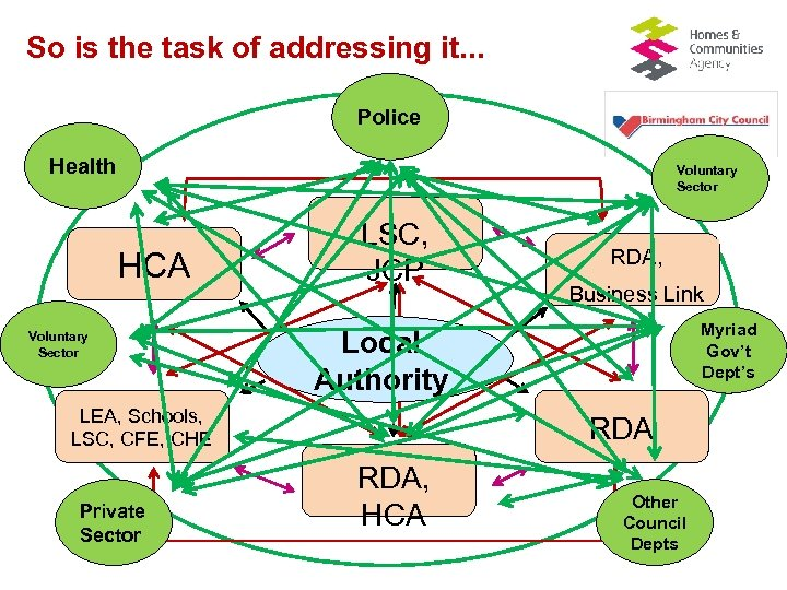 So is the task of addressing it. . . Police Health Voluntary Sector HCA