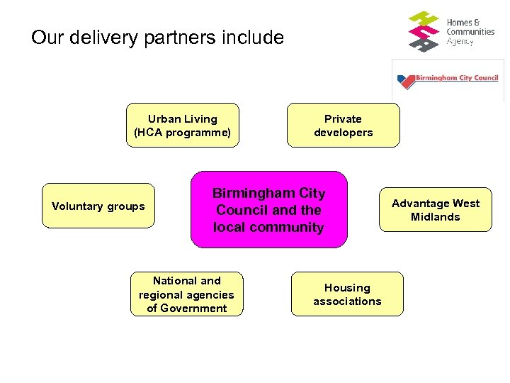 Our delivery partners include Urban Living (HCA programme) Voluntary groups Private developers Birmingham City